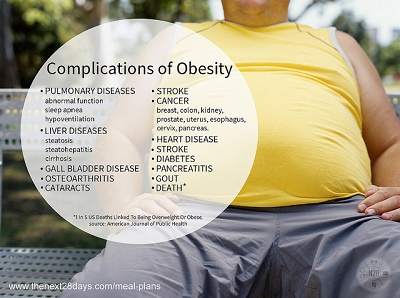 complications-of-obesity